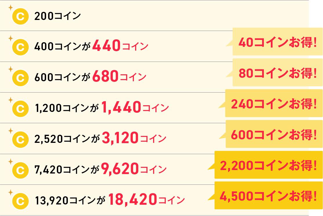 コイン増量表